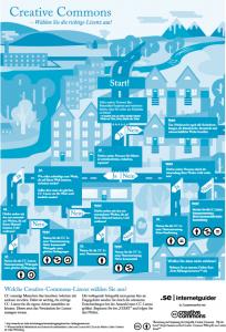 Infografik: Creative Commons