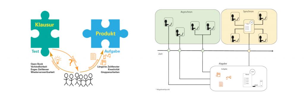 Illustration der Unterschiede zwischen Klausurprüfungen und Produktbeurteilung sowie zwischen synchronen und asynchronen Formen der Leistungsüberprüfung