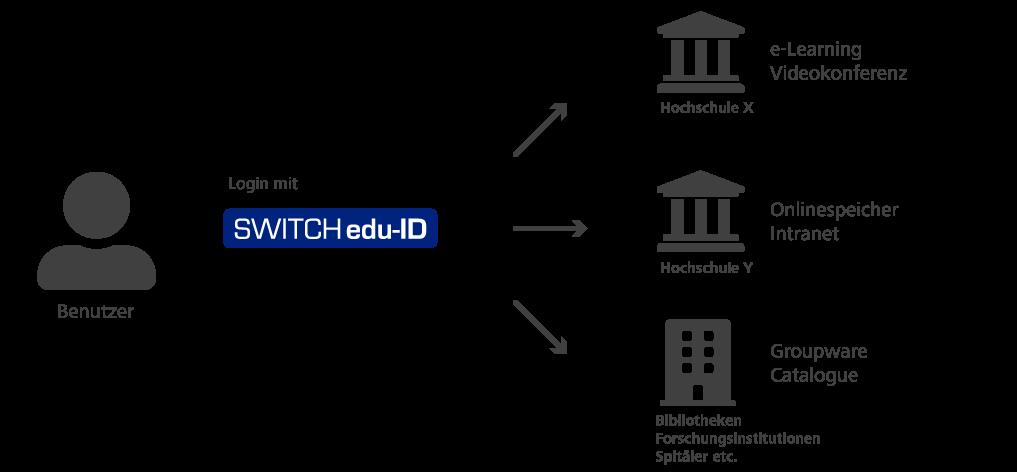 Illustration Switch-ID