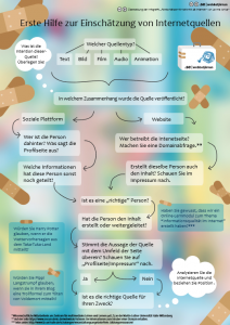 Infografik: Erste Hilfe Internetquellen
